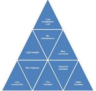 Types and Benefits of Fiberglass / FRP Gratings